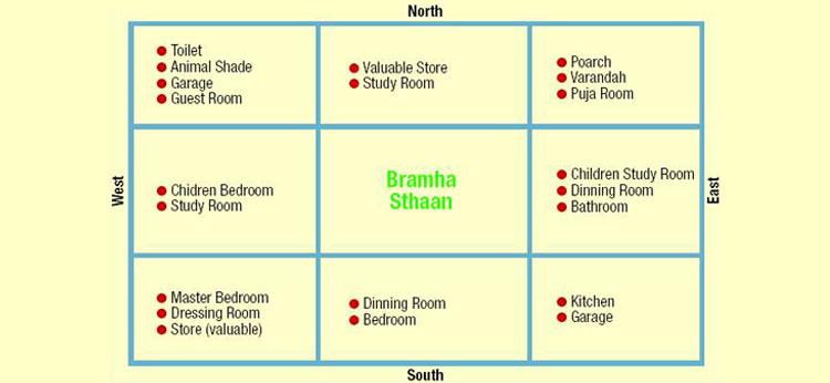 vastu for interior designing of residence